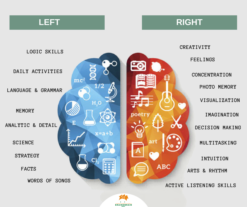 Zapojení obou mozkových hemisfér